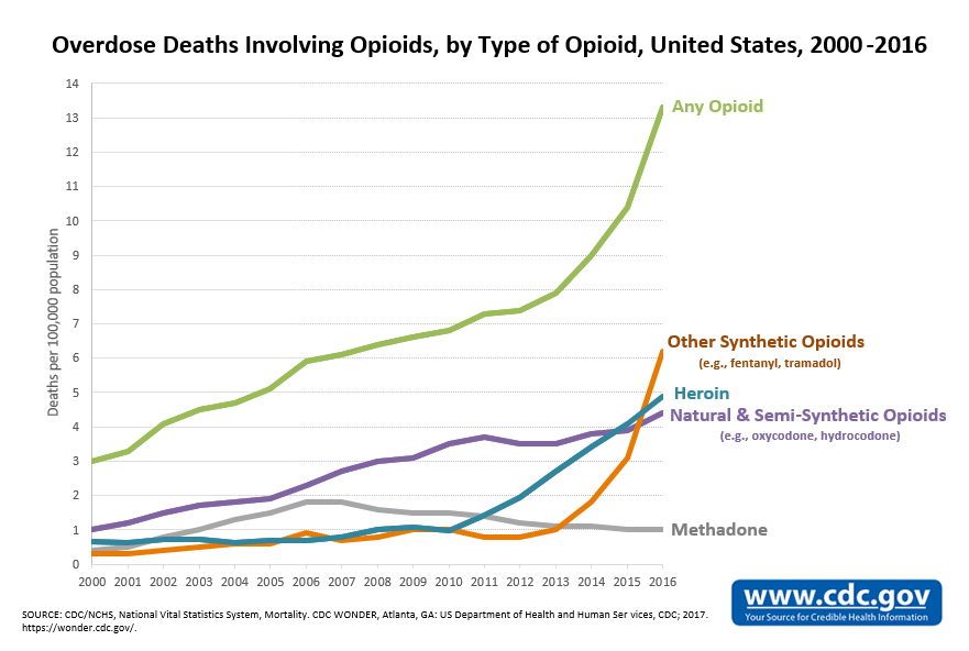 Opioid Overdose Death Chart