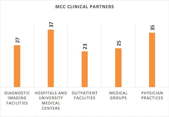 Graph of MCC Externship Partners by Industry Segment